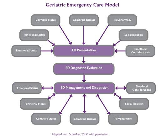 Figure 4: Geriatric Emergency Care Model
