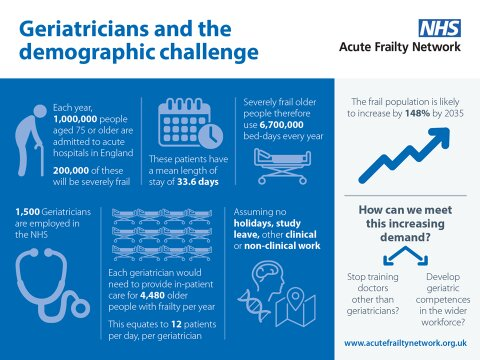 Figure 3: Geriatricians and the demographic challenge