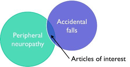 Relevant articles found by looking at the overlap of articles on the two factors of interest