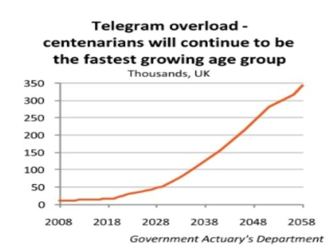 Telegram overload - centenarieans will continue to be the fasted growing age group