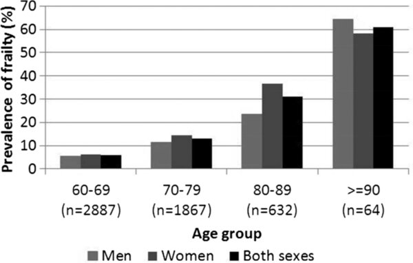 Frailty prevalence at various ages