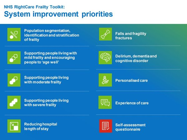 Priorities for NHS RighCare: Frailty toolkit